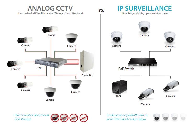 So sánh hai loại Camera IP và Camera Analog